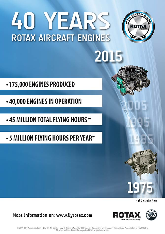 40 years of ROTAX